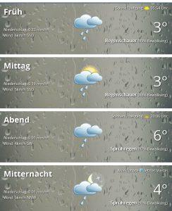 Wetter Freitag
